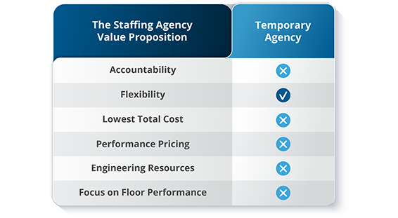 5 Pain Points Staffing Agencies Can't Solve